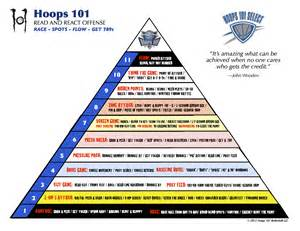 Hoops 101 nation 187 top flight select teams