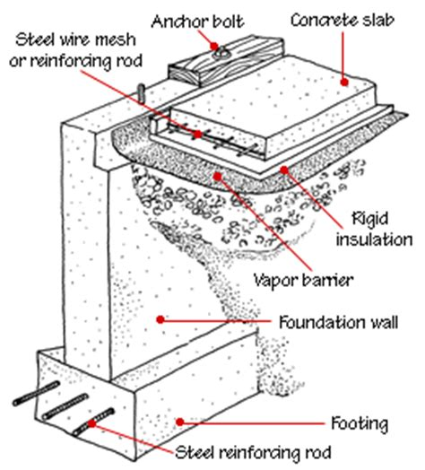 house foundation types house foundation footings home design exterior interior