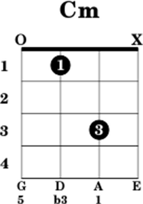 c m chord diagram cm mandolin