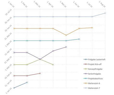 Template Vorlage Meilenstein Trend Analyse Mta Excel Template Vorlage