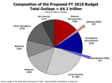 us budget pie chart 2018 u s budget military and social