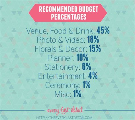 Wedding Budget Percentages by 17 Best Images About Wedding Tips Truths On