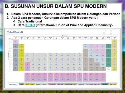 Tanda Pangkat Pdu Gol Iib ppt perkembangan sistem periodik unsur powerpoint presentation id 3113003