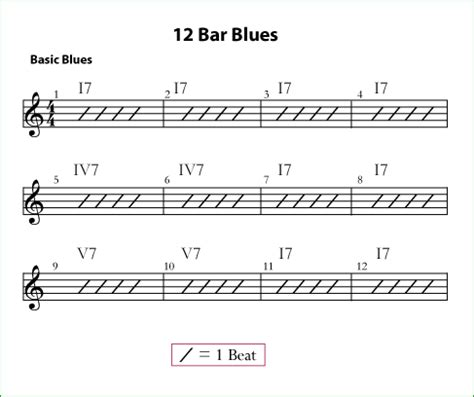 Tutorial Gitar Scales I Use For 12 Bar Blues A Contemporary Approach 12 bar blues