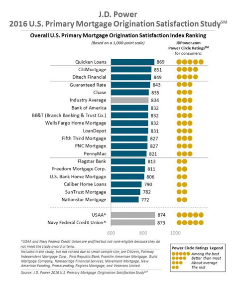 in house mortgage lenders a quarter of homebuyers unhappy with mortgage lender