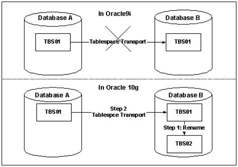 Oracle Temporary Table by Temporary Tablespace Tips