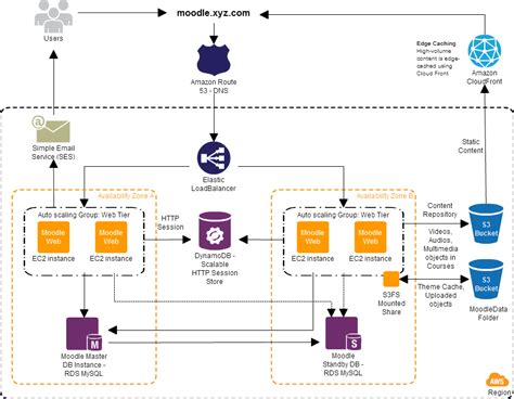 Aws System Architecture Auto Scaling Moodle Architecture On Web Services