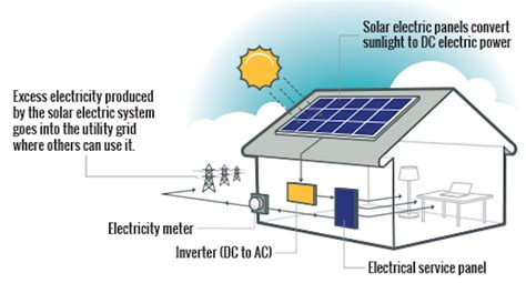 Solar Home System Jb500 what types of solar power systems can i get for my home