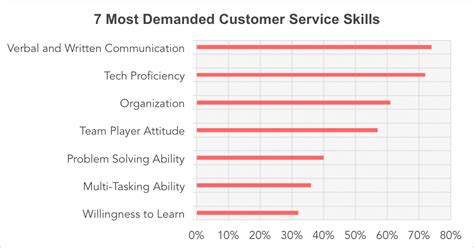 7 skills needed to provide excellent customer service