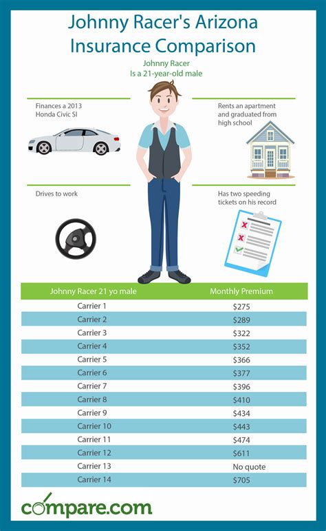 Go Compare Car Insurance Groups by Arizona Car Insurance Comparison Chart And Guide