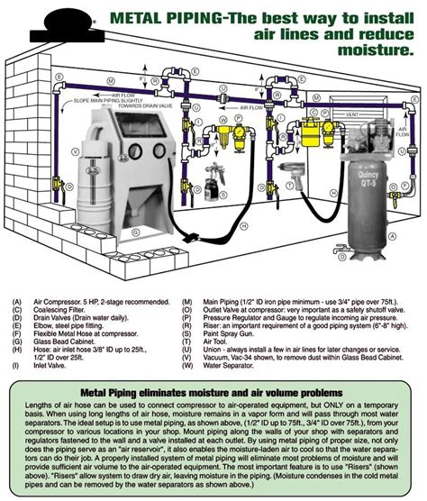 Compressed Air Plumbing by 1000 Images About Tool Ideas On Welding Table And Knife