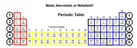 5 metalloids on the periodic table brokeasshome com