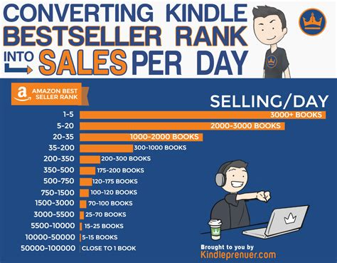 how many sales to amazon bestseller how to make market convert amazon best selling rank into sales per day