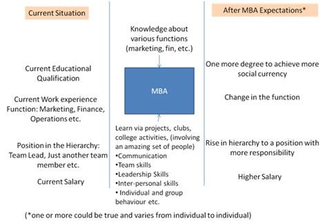 Expectation From Mba by An Overview Of General Management Roles Manoj Yadav Iim