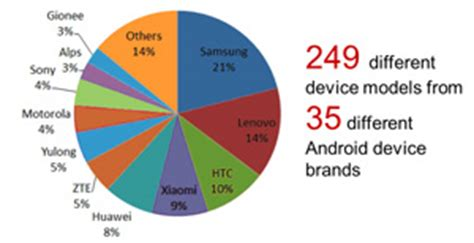 android brands smartphones outperform established phone brands