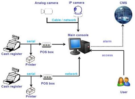 pos surveillance module