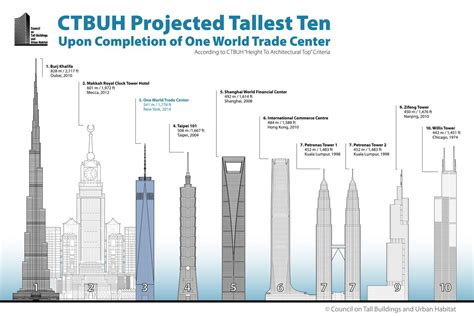 Willis Tower Floor Plan by One World Trade Center Is Now 4th Tallest Buildings In The