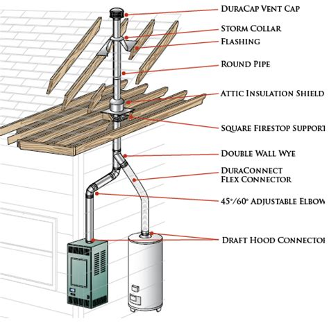 duravent type b venting installation guide