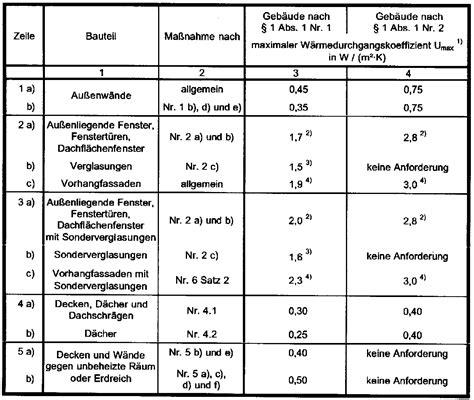 amh wert tabelle alter ingenieurb 252 ro kutzner enev energie einsparverordnung