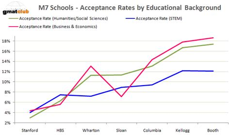 Said Mba Acceptance Rate by Mba Acceptance Rates At Top 20 Schools The B School