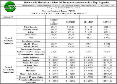 uoyep escala salarial 2017 nueva escala salarial codigo rojo nueva escala salarial