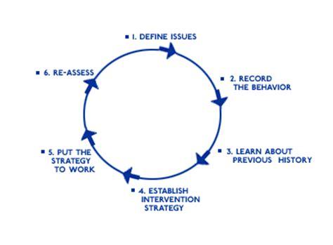 definition challenging behaviour managing challenging behaviors