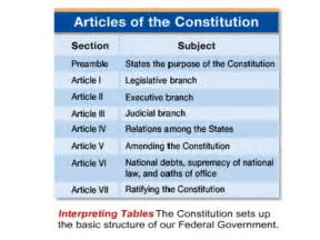 chapters 3 4 constitution and federalism