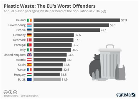 chart plastic waste  eus worst offenders statista