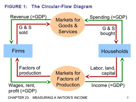 in the circular flow diagram in the markets for circular flow diagram unmasa dalha