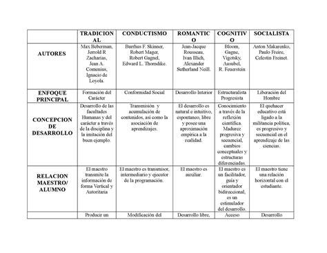 Modelo Curricular Waldorf Calam 233 O Cuadro Comparativo De Modelos Pedagogicos