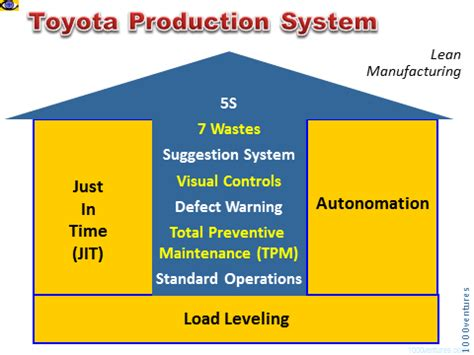 Toyota Production System Pdf Toyota Production System Tps Lean Production Study