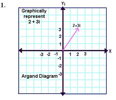 Argand Diagram Drawer by Graphing Complex Numbers Math Tutorvista