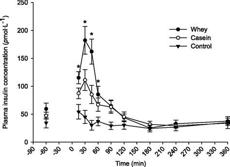 Curve Whey Protein whey vs casein mrsupplement au