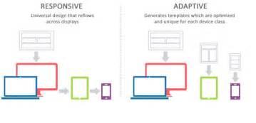 imagenes diseño web responsive el dise 241 o web responsive vs adaptive itblogsogeti