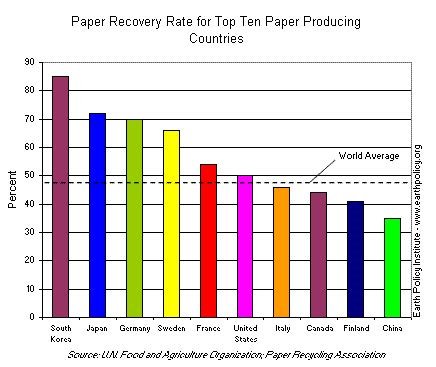 How Much Paper Can One Tree Make - reduce recycle and replant data highlights on