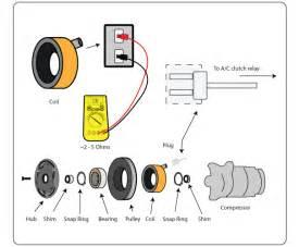 a c compressor clutch coil test