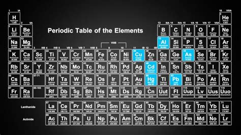 what are the heavy metals on the periodic table summary of toxic heavy metals and elements with