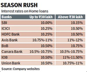 icici housing loan interest rate icici house loan interest rates 28 images icici housing loan 28 images safety tips