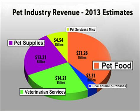 multibrief follow industry trends grow the most successful pet business