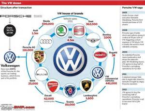Which Company Owns Audi A Multibrand Factory Vw Audi Skoda Page 3 Team Bhp