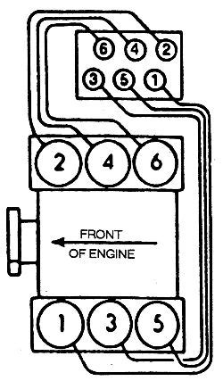 What is the firing order and sequence of plug wires to the