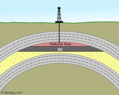 conventional oil and gas definition