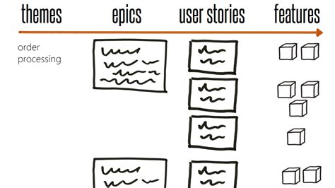 themes epics and stories effective teams fits in my head bbv blog