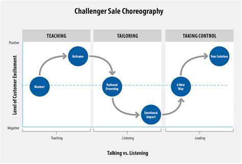 challenger sales model challenger sales model targer golden co
