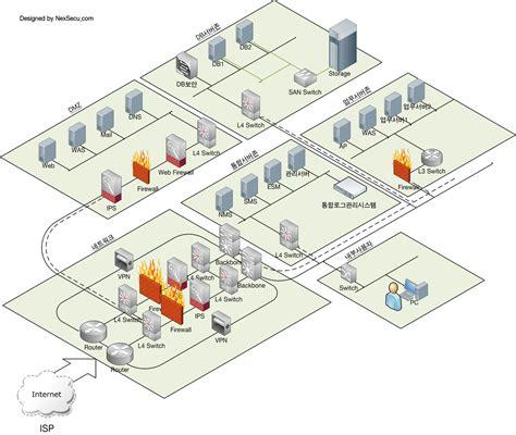 visio 3d network diagram nexsecu의 log ms visio를 사용한 3d 네트워크 구성도 3d network