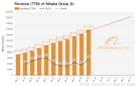 alibaba yearly revenue what should i buy amazon or alibaba amazon com inc