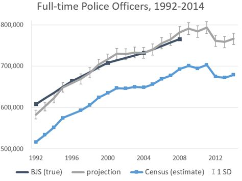 How Many Officers Are There In The United States by How Many Are There In The United States The