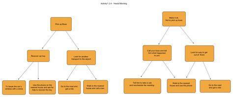activity  hectic morning duncker diagram