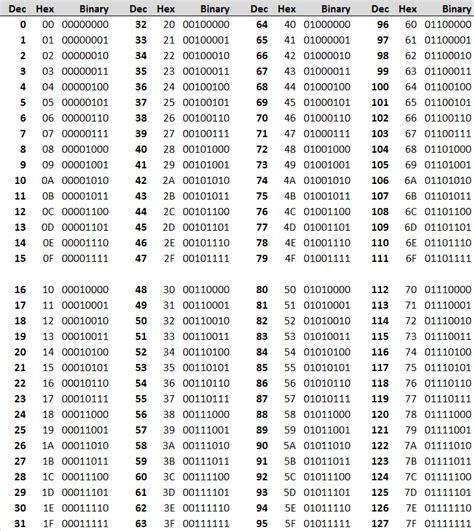 Ascii To Binary Table by Manuel Radovanovi艷 Ascii Table