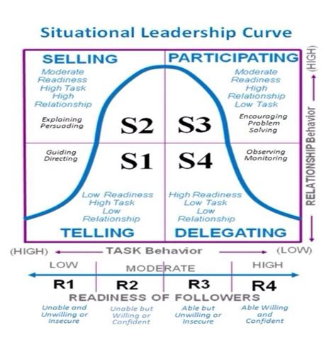 Blanchard Homework by Best 20 Situational Leadership Theory Ideas On